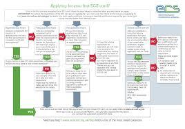 apply overview ecs flowchart png