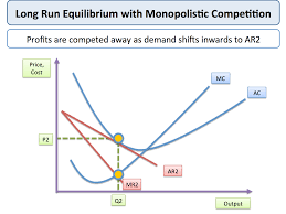 monopolistic competition economics long run equilibrium monopolistic competition