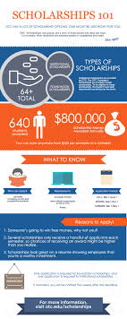 scholarships otc financial aid by the numbers infographic financial aid links
