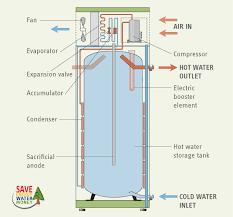 wiring diagram hot water tank wiring image wiring wiring diagram for an electric water heater the wiring diagram on wiring diagram hot water tank