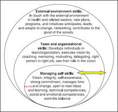 Mrs CleverWorkarounds     Skills and Competencies of Global Managers