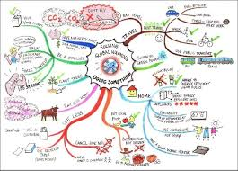 A picture of a mind map you could use to help students discuss and possibly write about what they could do to minimise the impact of climate change