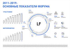 Среди участников 2019