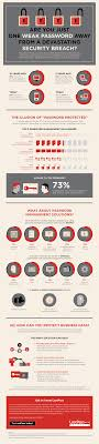infographic is your company just 1 weak password away from a security breach