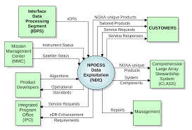 system context diagram   wikipediaexample of a system context diagram