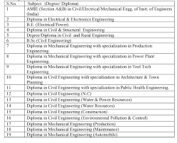 age limits educational qualifications ssc exams ssc exams forum list of equivalent qualifications