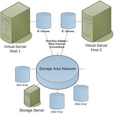 storage configurations    general networking    articles    figure   diagram of a storage area network  courtesy of anildesai net