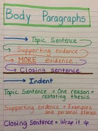 personal essay body paragraphs two writing teachers we worked together to make a chart showing the breakdown of what our body paragraphs would look like students definitely need more time to digest this new
