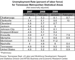 tracking the tennessee economy gov unemployment rate for tennessee metropolitan statistical areas