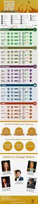 which career is right for me infographic infographics career which career is right for me infographic