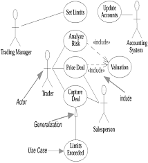 use case diagrams    chapter   use cases    uml    programming    use case diagrams
