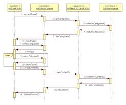 content management system sequence diagrams   olpcview content use case diagram  view content system sequence diagram