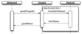 modeling   differences between sequence diagram and collaboration    uml sequence diagram example  collaboration