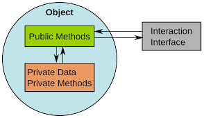 what is object oriented programming android authority the way the data and the methods work on the data is by being tied together in an object an object contains data and behaviors to define an object