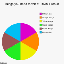 Things you need to win at Trivial Pursuit - Imgflip via Relatably.com