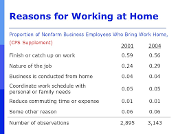 reasons for working at home proportion of nonfarm business employees who bring work home bring work home home