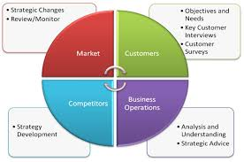 key indicators of market research benefit qdfriends internationale for successful conversion of each business idea into high capital gains it is important for companies to understand and determine the correct value of