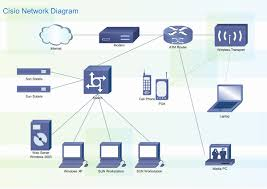 lan diagram softwarecisco lan diagrams