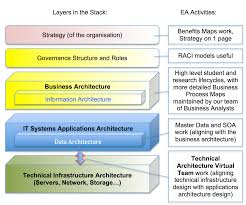 enterprise architecture at bristol layers in the architecture stack
