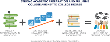 goal three high school college and career success e3 alliance goal 3 strong academic preparation 2017 hr