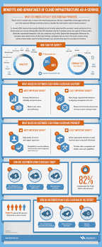 best images about social collaboration infographics on benefits advantages of cloud infrastructure as a service infographic