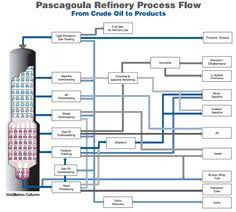 process flow diagram  oil and infographics on pinterest