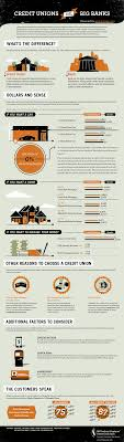credit unions the pros and cons of moving your money to a not for 2012 05 08 banksvscreditunionsinfographic1000px jpg infographic by ibm southeast employees federal credit union middot