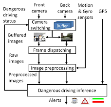 <b>CarSafe</b>: An Driver Safety App that Detects Dangerous Driving ...
