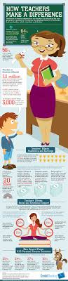 teacher statistics how teachers make a difference