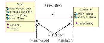 uml tutorial   class diagramsthe association relationship is the most common relationship in a class diagram  the association shows the relationship between instances of classes