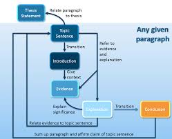 how to structure a paragraph in an academic essay paragraph structure academic essay