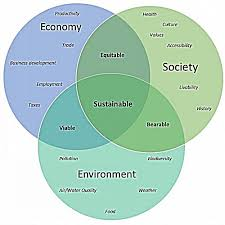 welcome   sustainability   uw la crossevenn diagram  the idea of sustainability is fluid  changing over time and meaning different things to different people  we  the university of wisconsin la