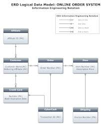 ie notation   logical data model