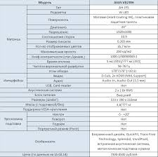 Версия без ШИМ: обзор и тестирование <b>монитора ASUS VX239H</b>