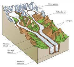 Resultado de imagen de partes de los glaciares