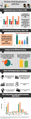 infographics people s assembly state of youth unemployment in south africa 2015