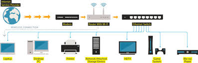 how to ditch wi fi for a high speed  ethernet wired homethink of wired ethernet and wi fi as complementary technologies  portable devices such as laptops and smartphones can tap into the wireless system