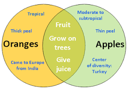 weekd the above diagram or also known as the venn diagram is the example of diagram that is needed when we are writing the compare and contrast essay