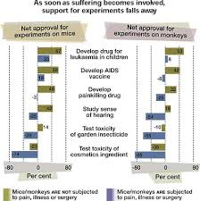 animal testing pros and cons essay  compucenterco animal experimentsif animal