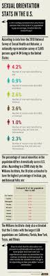 sexual orientation stats in the united states infographic the sexual orientation stats in the united states infographic sex and psychology