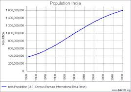 essay on population growth in india   adorno essay on wagnerwhen the english scholar thomas malthus published an essay on the principle of population in population of essay on the population growth of midyear