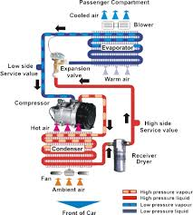 vishwakarma auto pipes   car ac pipes  auto air conditioning hoseour services  we are fitting automobile air conditioning