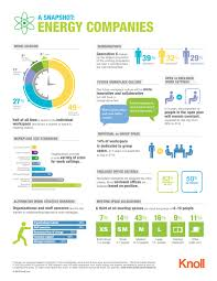 a snapshot energy companies workplace research resources knoll a visual snapshot of energy company workplace trends