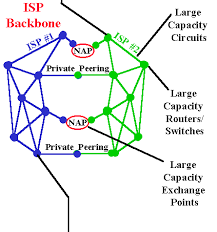 internet  the big picture  by russ haynal diagram of isp backbones inter connecting