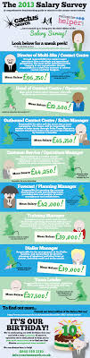 the salary survey is here infographic salary survey 2013 small