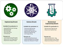 msc biochemical engineering pgt stream diagram