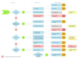 social media response dfd flowcharts   diagramming software   mac    conceptdraw social media response flowchart management chart social