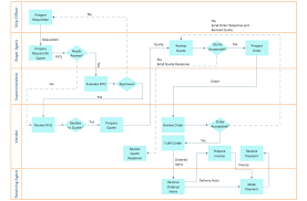 images of business process diagram examples   diagramsbusiness process diagram examples photo album diagrams