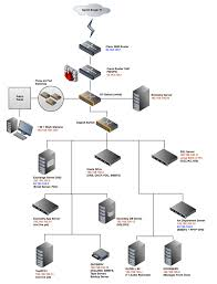 collection network diagram examples visio pictures   diagramsnetwork diagram examples