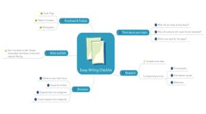 essay writing checklist   mindmeister mind mapessay writing checklist by mindmeister admin mind map  essay writing checklist